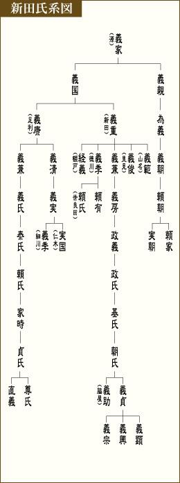 新田氏系図
